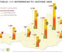 Karte von Österreich mit Balkendiagramm zu Photovoltaik-Leistungen