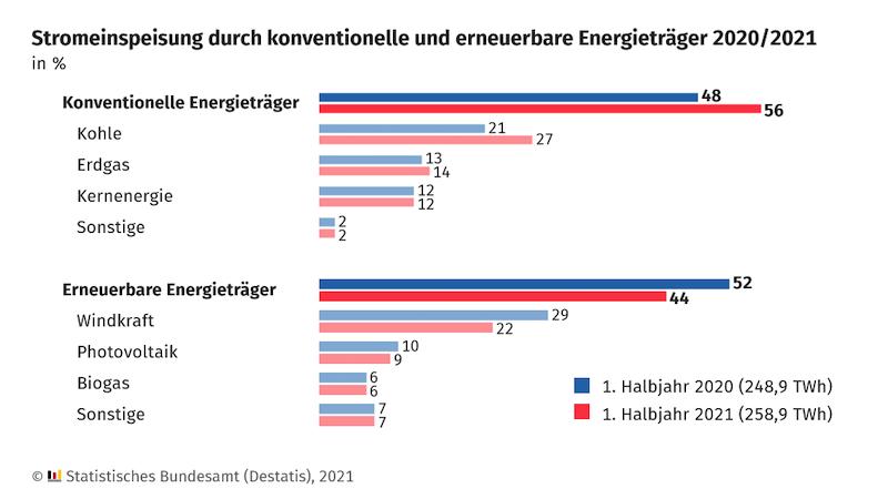 Balkendiagramm zur Stromerzeugung in Deutschland 2021