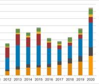 Balkendiagramm mit Photovoltaik-Absatzzahlen für die Schweiz seit 2010