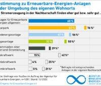 Zu sehen ist eine Grafik aus der AEE-Akzeptanzumfrage, die zeigt wie viele Befragte eine Erneuerbare-Energien-Anlage in ihrer Nachbarschaft befürworten.