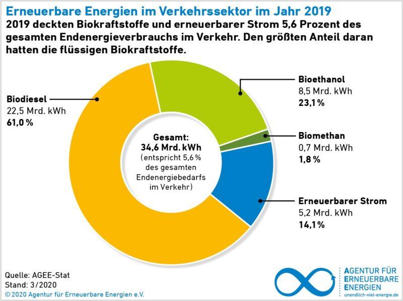 Zu sehen ist eine Grafik die die Anteile der erneuerbaren Energien zum Klimaschutz im Verkehr zeigt.