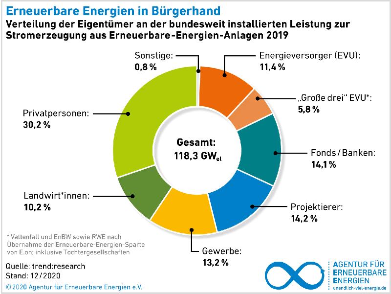 Grafik zeit Kuckendiagramm mit Eigentümerstruktur bei erneuerbaren Energien inn Deutschland.