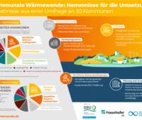 Grafik Hemmnisse für kommunale Wärmewende