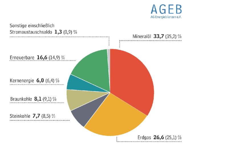 Zu sehen ist ein Tortendiagramm, das die Anteile der Energieträger zum Primärenergieverbrauch in Deutschland 2020 zeigt.