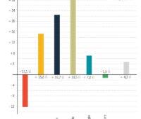 Balkendiagramm zum Energiemix der ersten Jahreshälfte 2021 - Energieträger im Vergleich zum Vorjahreszeitraum