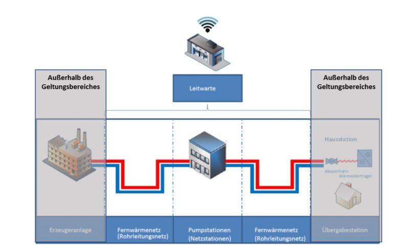 Zu sehen ist eine Grafik, die den Geltungsbereich für den neuen IT-Sicherheitsstandard für Fernwärmenetze von der AGFW verdeutlicht.