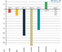 Zu sehen ist ein Balkendiagramm, das die Entwicklung vom Energieverbrauch in Deutschland zeigt.