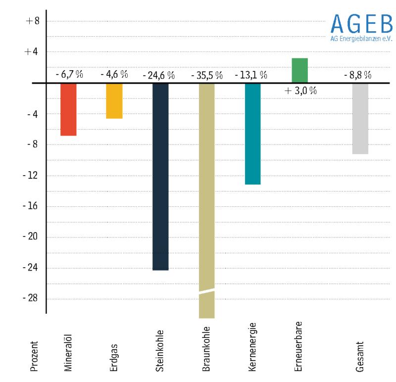 Zu sehen ist ein Balkendiagramm, das die Veränderungen der Anteile der einzelnen Energieträger zum Energieverbrauch in Deutschland im ersten Halbjahr 2020 zeigt.