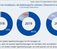 Grafik mit Umfrageergebnissen