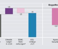 Die Grafik zeigt den Rekordanstieg der EEG-Umlage ohne politisches Handeln im Vergleich zum Vorschlag von Agora, der eine deutliche redukiton der EEG-Umlage bedeuten würde.