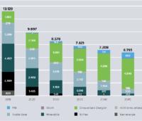 Zu sehen ist eine Grafik aus der Studie Klimaneutrales Deutschland, die Entwicklung des Primärenergieverbrauchs von 2018 bis 2050 zeigt.
