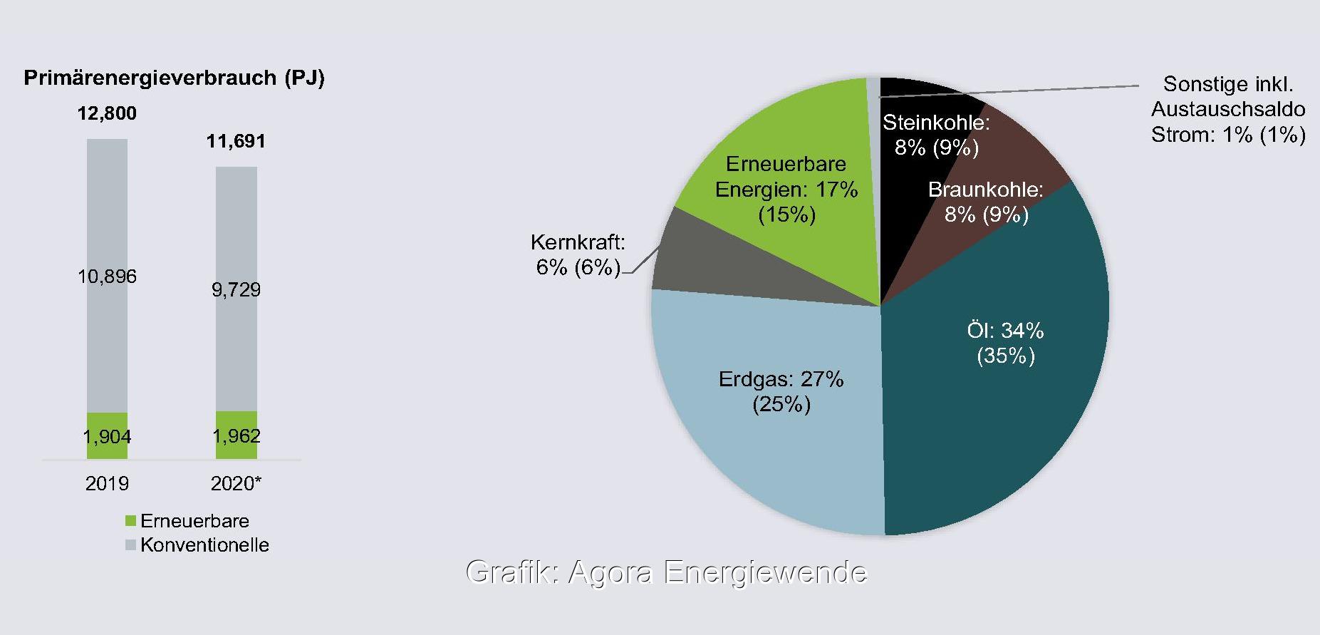 """Zu sehen ist der deutsche Primärenergieverbrauchsmix 2020 in einem Tortendiagramm aus der Studie """"Die Energiewende im Corona-Jahr: Stand der Dinge 2020""""."""