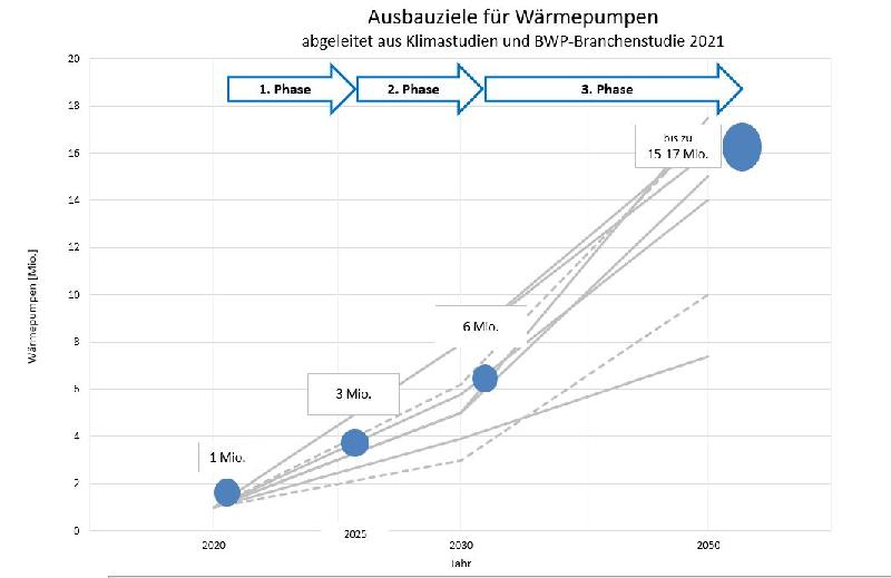 Grafik zeigt Entwicklungspfade für den Ausbau von Wärmepumpen