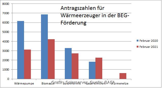Zu sehen ist ein Balkendiagramm, das die Förderantragszahlen für Wärmeerzeuger beim BAFA vom Februar 2020 im Vergleich zu 2021 zeigt. Solarthermie hat sich in der BEG-Förderung gut behauptet.