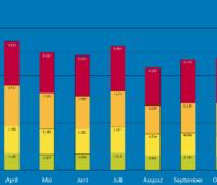 """Zu sehen ist ein Balkendiagramm mit den Rekordzahlen im Förderprogramm """"Heizen mit Erneuerbaren Energien""""."""