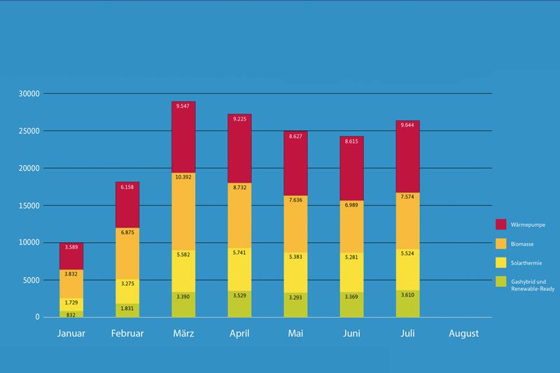 Säulendiagramm BAFA-Anträge 2020 bis Juli