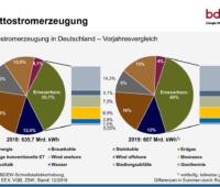 Die Grafik zeigt ein Tortendiagramm mit den Anteilen der verschiedenen Energiequellen an der Stromerzeugung 2019 in Deutschland.nad
