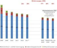Zu sehen ist eine Grafik, die die CO2-Minderung der Energiewirtschaft zeigt.
