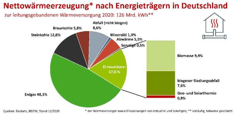 Zu sehen ist ein Tortendiagramm, das die Anteile der verschiedenen Energieträger an der Fernwärme in Deutschland 2020 zeigt.