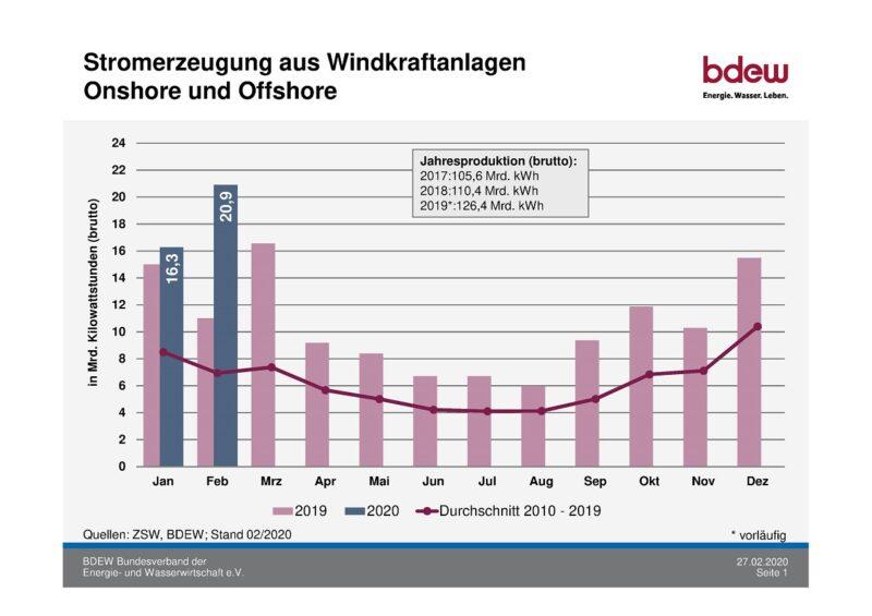 Die Grafik zeigt den Windkraft-Rekord im Februar.