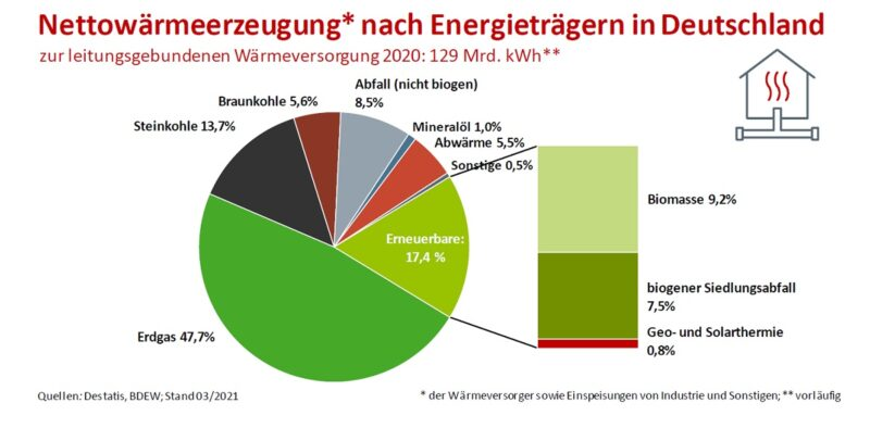 Zu sehen ist ein Tortendiagramm, das die Anteile der Energieträger an der Fernwärme zeigt. 18 Prozent aller Kohlendioxid-Emissionen in Deutschland entstehen allein durch das Heizen.
