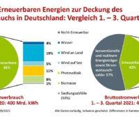 Zu sehen ist eine Grafik, die die Anteile der unterschiedlichen Energieträger am Strommix in Deutschland ausweist. Erneuerbare Energien erreichten einen Anteil am Stromverbrauch in den ersten drei Quartalen 2021 von nur noch 43 Prozent.