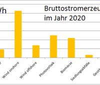 Zu sehen ist ein Balkendiagramm, das den Anteil der erneuerbaren Energien in 2020 zeigt.