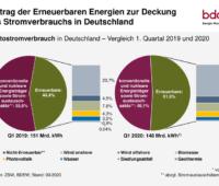 Grafik: mehr als 50 % des Stromverbrauchs aus erneuerbaren Energien