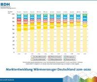 Zu sehen ist ein Balkendiagramm. Deutscher Heizungsmarkt hat 2020 kräftig zugelegt.