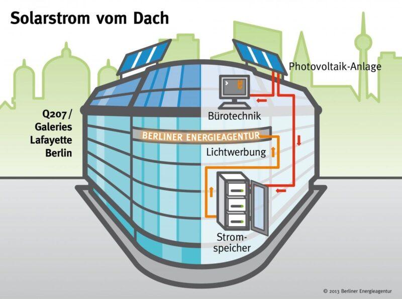 Zu sehen ist eine grafische Darstellung der BEA-PV-Anlage. Die BEA setzt Photovoltaik auf Gründächern für ein besseres Stadtklima um.