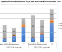 Zu sehen ist ein Balkendiagramm mit den Herstellungskosten von grünem Wasserstoff in Deutschland aus der Studie Vor- und Nachteile von Wasserstoffimporten.