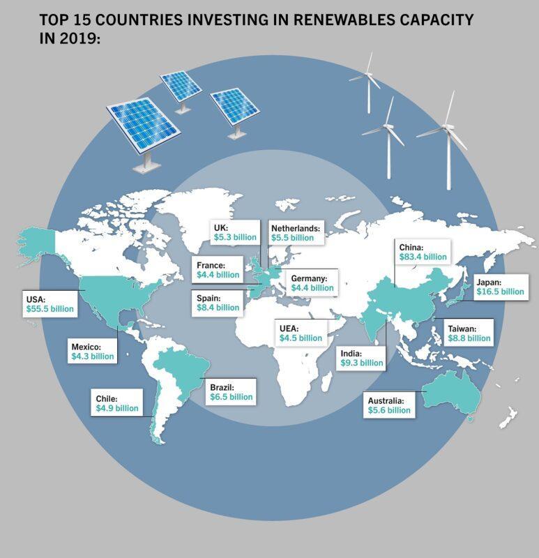 Zu sehen ist eine Weltkarte mit den 15 Ländern, die die größten Investitionen in Erneuerbare Energien 2019 getätigt haben.