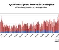 Grafik: Tägliche Meldungen im Marktstammdatenregister