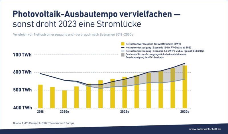 Zu sehen ist ein Balkendiagramm, das eine deutliche Stromlücke im Jahr 2030 in Deutschland zeigt.