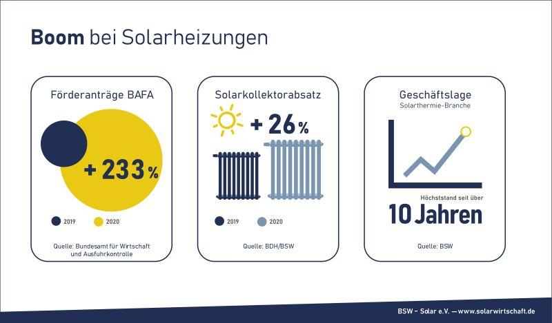 Grafik zeigt den Zuwachs bei der Installation von Solarthermieanlagen für Heizungen.