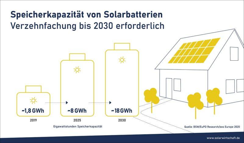 Zu sehen ist eine Grafik die das erforderliche Marktwachstum für Photovoltaik-Stromspeicher bis 2030 illustriert.