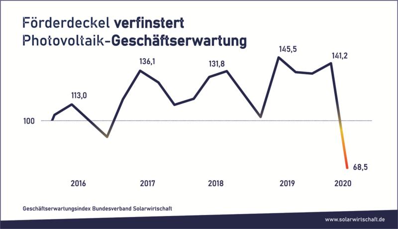 Die Kurve zeigt den dramatischen Einbruch der Geschäftserwartung der Photovoltaik-Branche.