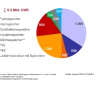 Ein Tortendiagramm zeigen die Marktzahlen für Energiespeicher 2019 nach Umsatz und Marktsegmenten.ten.