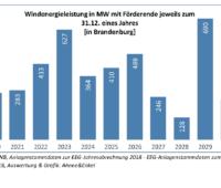 Zu sehen ist eine Grafik, die zeigt wie viele Windenergie-Anlagen in den kommenden Jahren aus der EEG-Förderung fallen. Der 10-Punkte Plan für Windenergie-Ausbau in Brandenburg soll einen Rückbau verhindern.