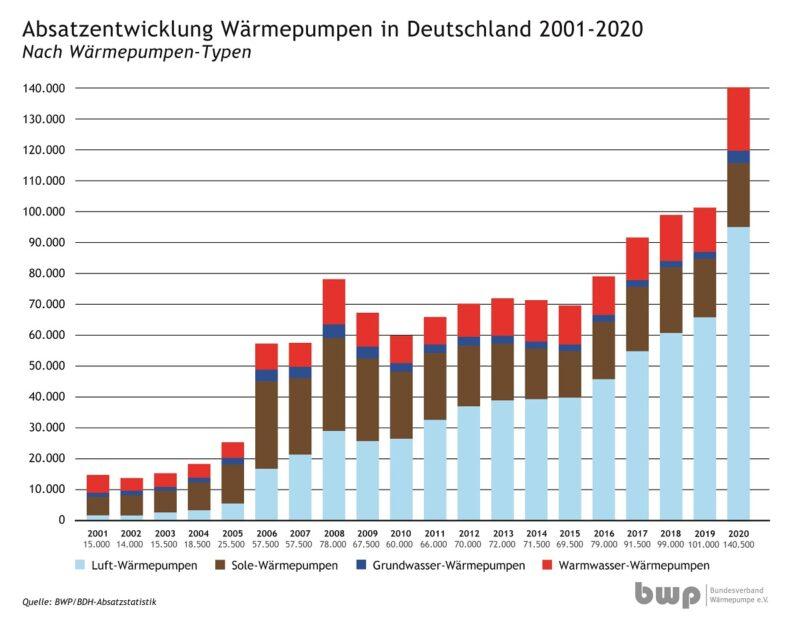 Zu sehen ist ein Balkendiagramm mit dem Wärmepumpen-Absatz 2020 beginnend von 2001.