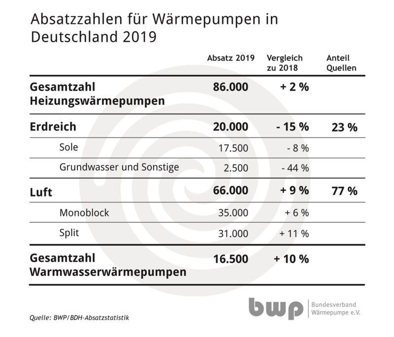 Zu sehen ist eine Tabelle, die den Wärmepumpen-Markt in 2019 zusammenfasst.
