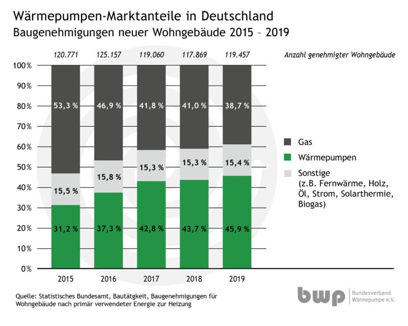 Zu sehen ist ein Balkendiagramm, das den Wärmepumpen-Marktanteil 2019 im Neubau im Vergleihc zu den Vorjahren zeigt.