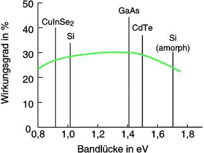 Die Grafik zeigt die Typen und Eigenschaften von Solarzellen in Bezug auf die Bandlücke.