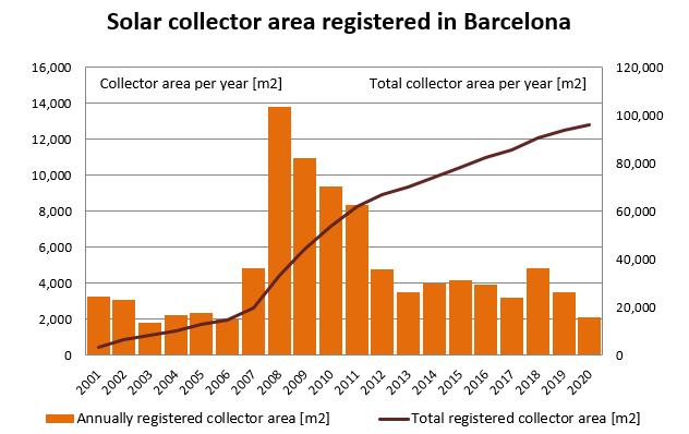 Zu sehen ist eine Grafik zur Solarpflicht in Barcelona