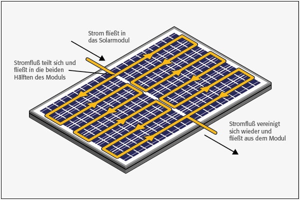 Zu sehen ist eine schematische Darstellung der Halbzelle der 166 mm Halbzell-Photovoltaik-Module.