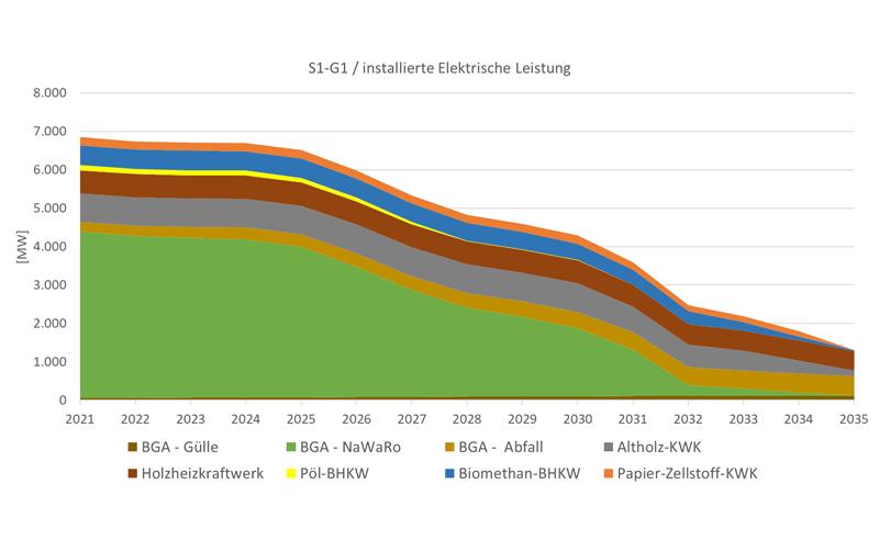 Grafik: Ab 2025 werden immer mehr bestehende Biomasse-Kraftwerke vom Netz gehen.