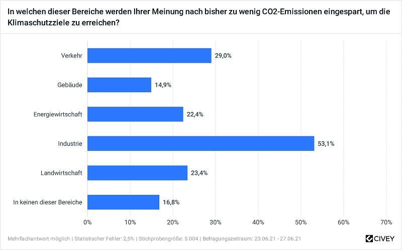 Zu sehen ist ein Balkendiagramm, das die Ergebnisse der BuVEG-Befragung zum CO2-Einsparpotenzial von Gebäuden mit dem anderer Sektoren vergleicht.