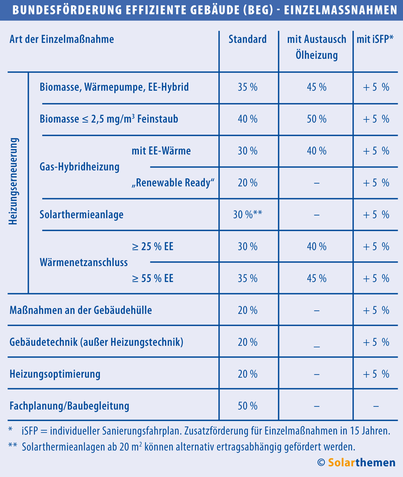 BEG WG und BEG EM Fördersätze in Tabellenform