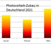 Zu sehen ist ein Balkendiagramm, das den Photovoltaik-Zubau im 1. Quartal 2021 zeigt.