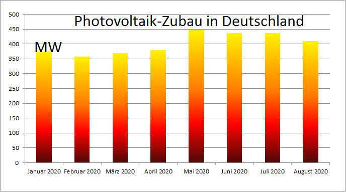 Zu sehen ist ein Balkendiagramm mit dem Photovoltaik-Zubau im August 2020, beginnend mit Januar 2020.